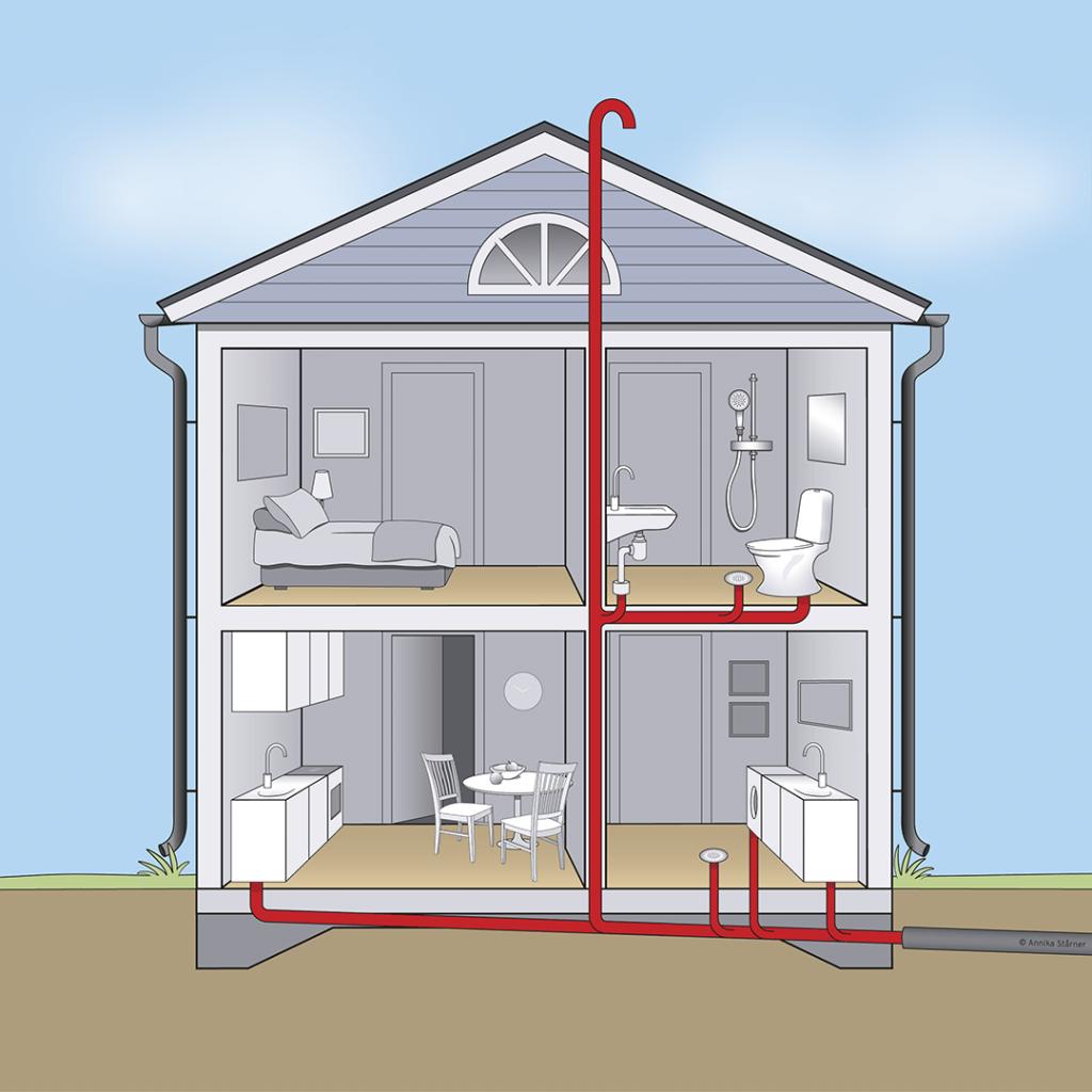 Illustration VVS-system i en villa