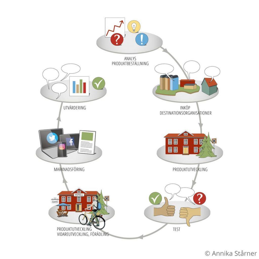 Illustrerad infografik som visar cykel för produktutveckling