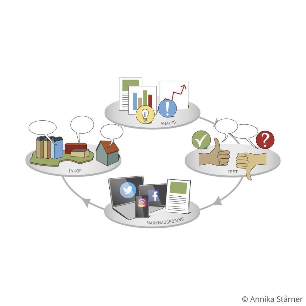 Illustrerad infografik som visar en inköpsprocess